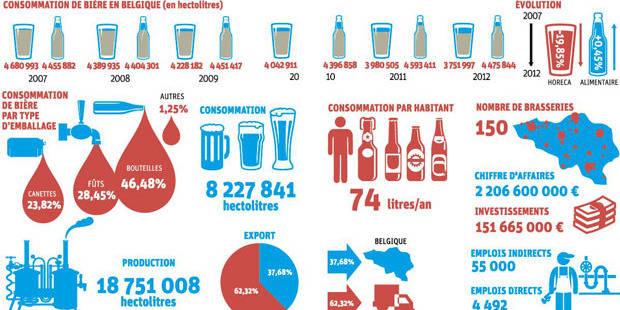 """""""Les Belges ? Pas assez fiers de leurs bières"""" - La Libre"""