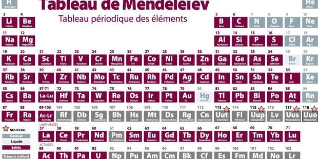 Quatre nouveaux venus à la table de Mendeleïev - La Libre