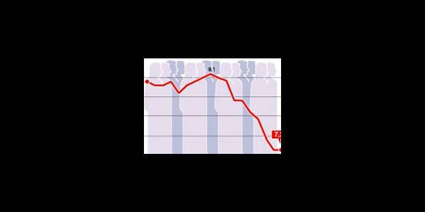 Baisse de 0,50% des salaires réels en 2009 - La Libre