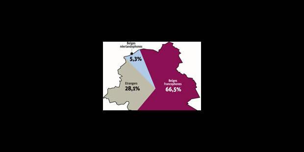 5,3 % de Flamands à Bruxelles