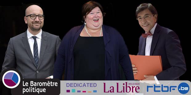 Maggie De Block toujours plus populaire, Charles Michel en progression - La Libre