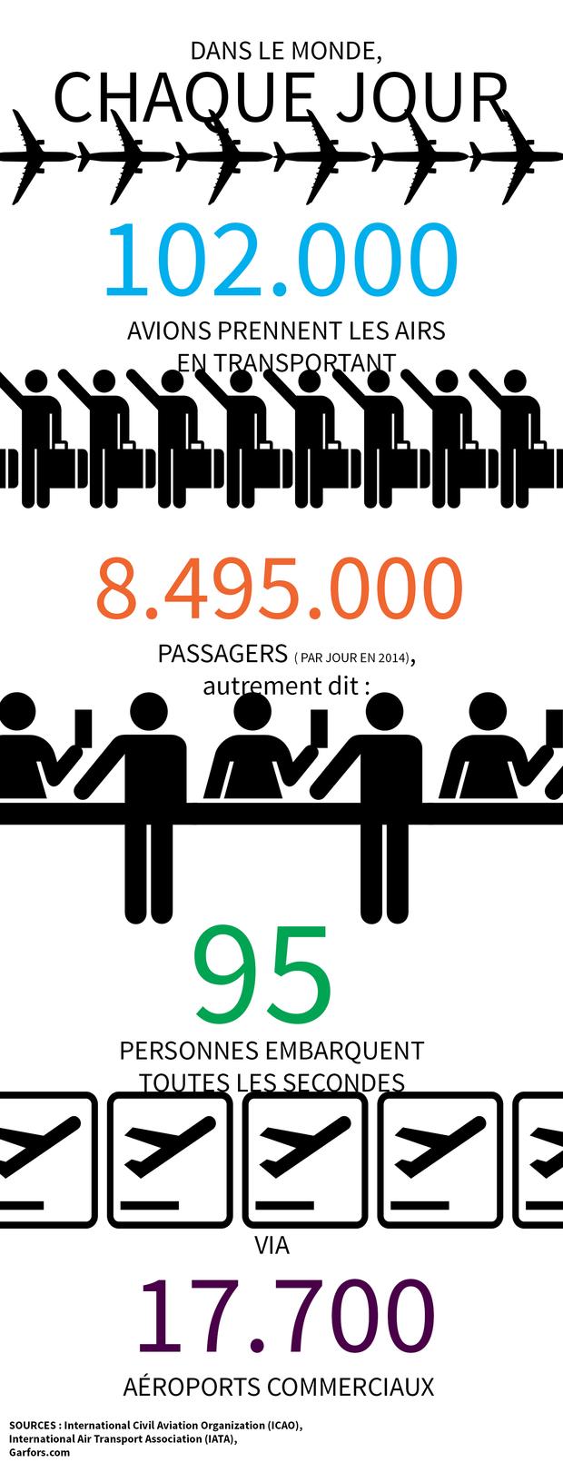 Combien D Avions Volent Chaque Jour Dans Le Monde Infographie