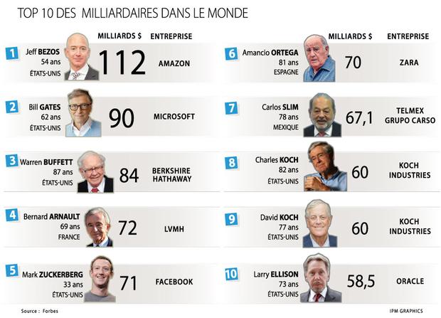 Le Magazine Forbes A Devoile L Identite Du Nouvel Homme Le Plus
